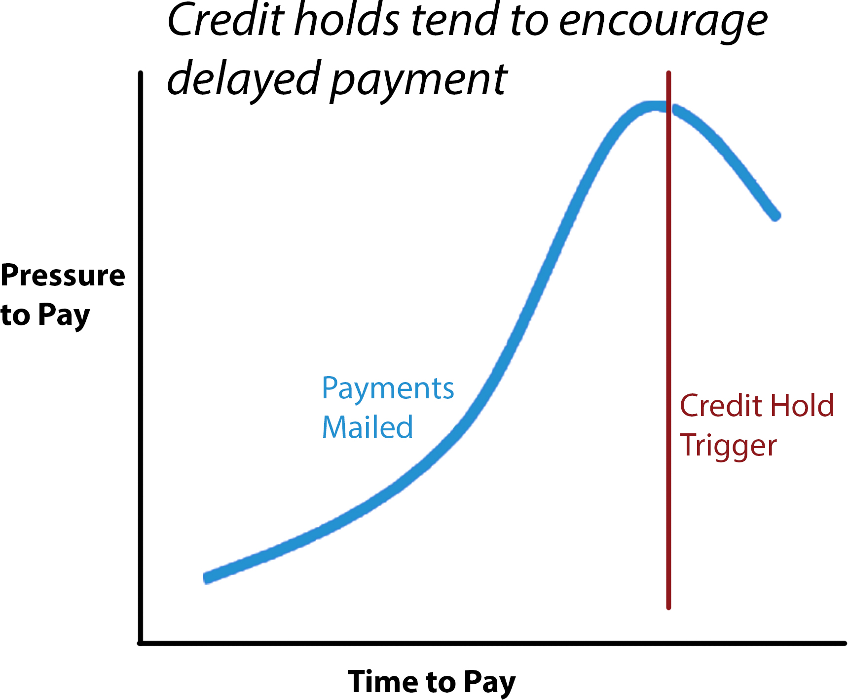 Credit Holds